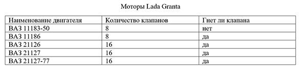 Моторы Lada Granta