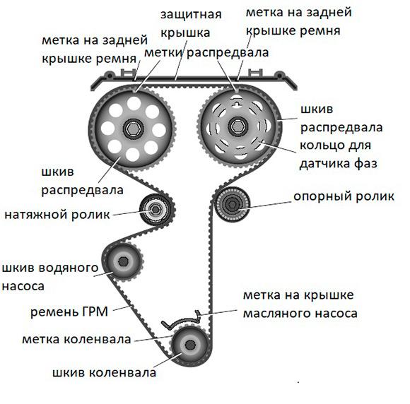 Схема ГРМ Lada Priora