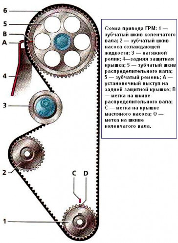 Схема ГРМ Лада Калина